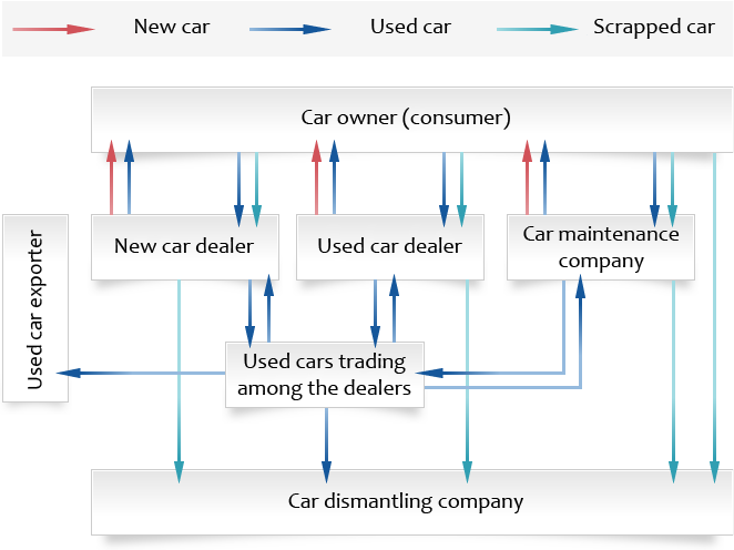 Car Manufacturers Chart Mail: About The Business Model Of Car Dismantling